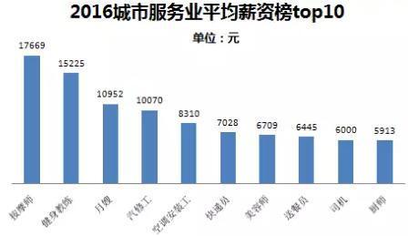 2016城市服务业高薪榜